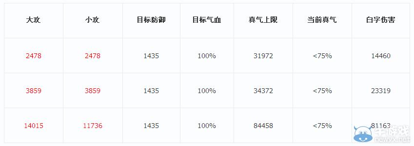 《诛仙3》青云华闪伤害值实测 攻击与真气成关键