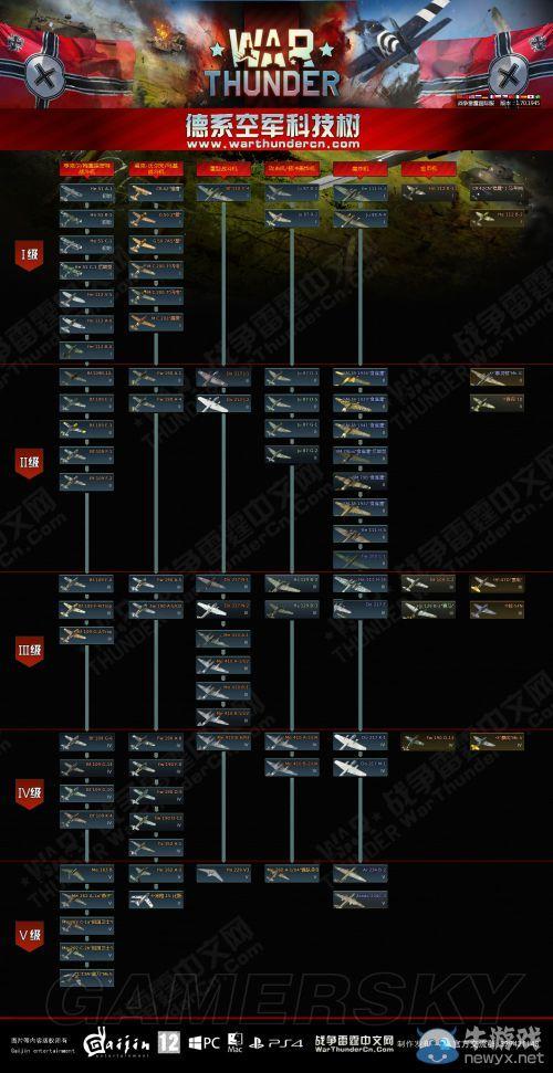《战争雷霆》德系科技树