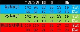 《cf》7月新武器 乱世(冲锋枪)