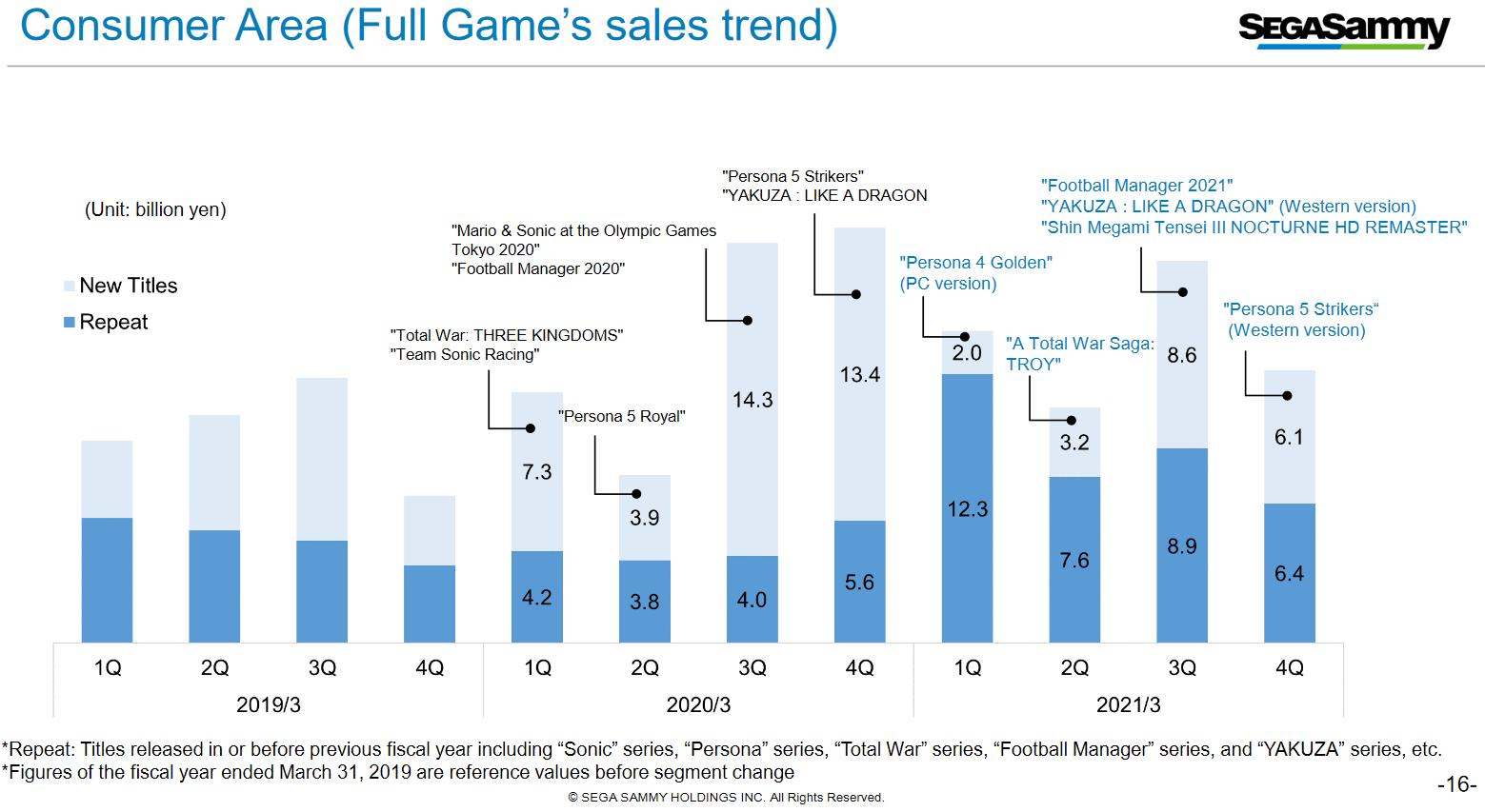 游戏产业不错世嘉飒美2020~2021财年财报