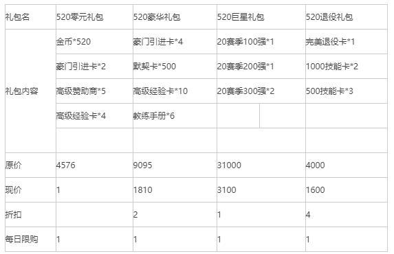 《荣耀冠军》520活动最新公告