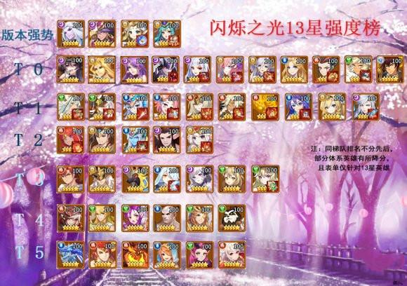 《闪烁之光》13星英雄强度节奏榜一览