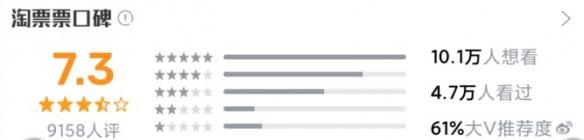 《真三国无双》游戏该电影票房惨淡,上映4天仅1170万票房。
