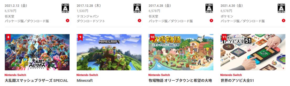 任天堂下载排行榜《怪猎崛起》直接起飞-iD游源网
