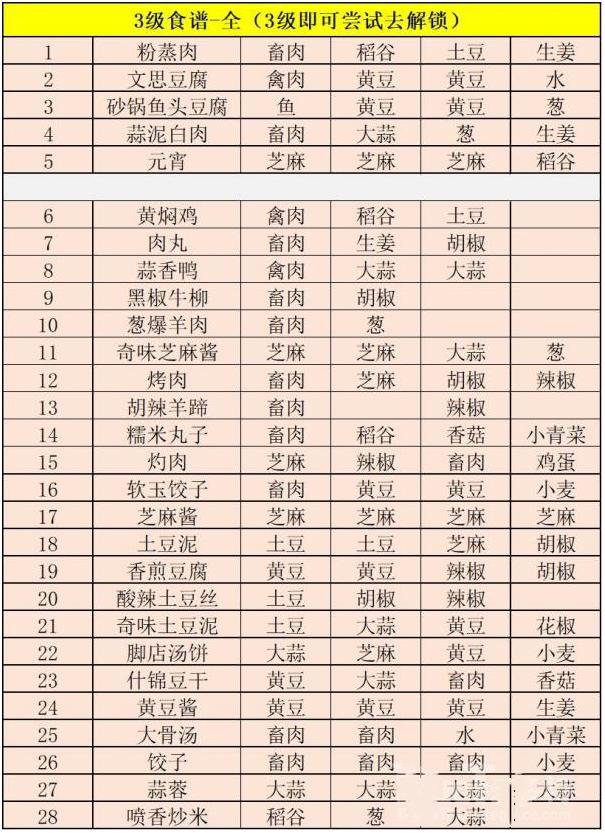 《江湖悠悠》胡椒饼食谱配方解析