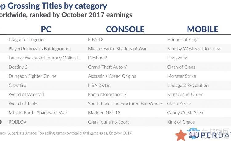 10月份全球数字游戏销量 腾讯双平台称王