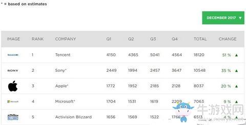 2017全球游戏创收企业Top25:腾讯第一 索尼第二 苹果第三