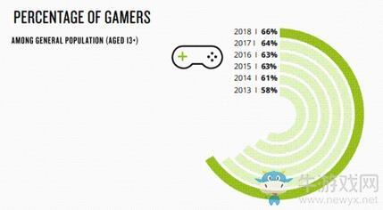 2018年玩家在游戏上花的钱变少了!都要做云玩家了吗?