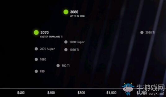 老黄太给力了!RTX30系正式公布 价格太香了!